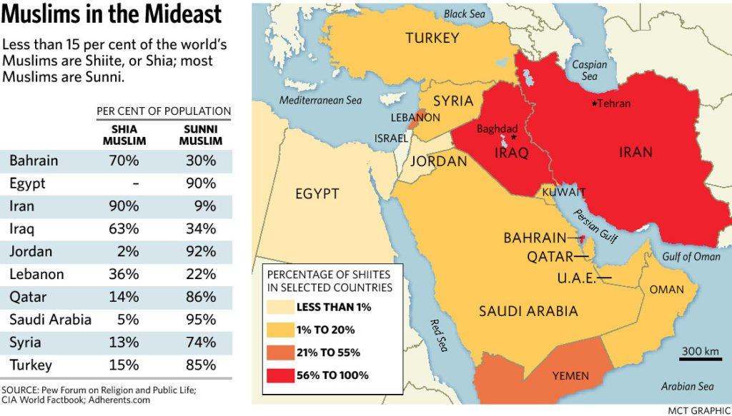 Sunni and Shia Differences