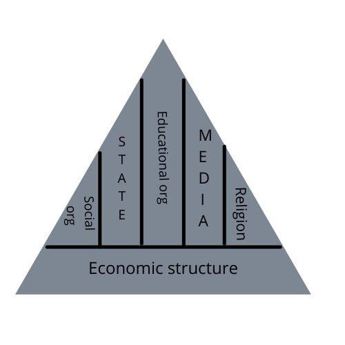 Karl Marx communism structuralism